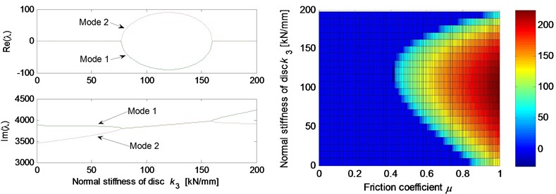 Effect of parameters on the system stability for Coulomb friction model (left: coupling modes,  μ=0.5; right: stability map of parameters versus friction coefficient): a) contact point position;  b) thickness of pad; c) normal stiffness of pad; d) rotational stiffness of pad; e) contact stiffness;  f) normal stiffness of disc; g) normal damping of pad and disc