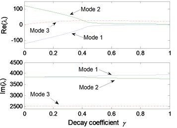 Effect of parameters on the system stability for Stribeck friction model: a) disc velocity;  b) decay coefficient of Stribeck friction model; c) contact point position; d) thickness of pad;  e) normal stiffness of pad; f) rotational stiffness of pad; g) contact stiffness; h) normal stiffness of disc