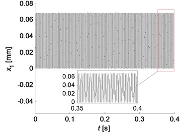Simulation results for two friction models: a) stable beating oscillation of x1 for Coulomb friction model (μ=0.4); b) transient growth and amplitude saturation vibrations for Stribeck friction model  (μs=0.6, μk=0.3), and the right top graph depicts the phase trajectory of x1