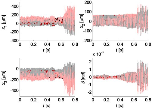 Chaotic behavior of the system with Coulomb friction: a) time histories of displacement; b) spectra