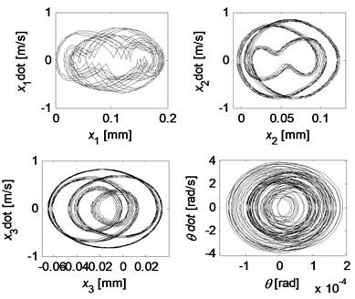 Chaotic motion for kc=5×107 N/m, k2=0.6kc, k3=2.2kc