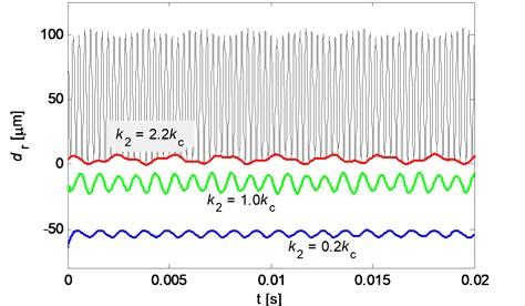 Envelop of the relative normal displacement between pad and disc (red line: k2=2.2kc; green line: k2=1.0kc; blue line: k2=0.2kc; black line: time history of relative displacement for k2=2.2kc)