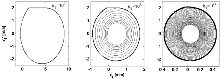 Phase trajectories of the tangential behavior of the pad for three tangential pad stiffness