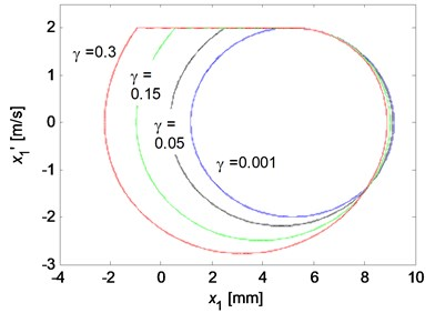The limit cycle motions of x1 for various parameter values: a) the influence of decaying factor  (k1=105 N/m, v0=2 m/s); b) the influence of the disc rotation velocity (k1=105 N/m, γ=0.1)