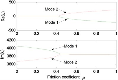 Effect of friction coefficient on the system stability