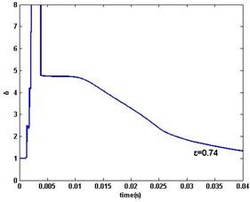 DR-MSG parameter estimation error δ: a) ε=1,0.8,0.75, b) ε=0.74