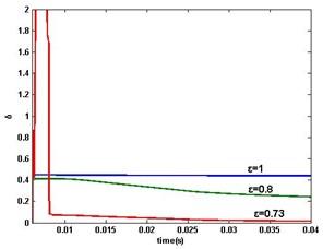 DR-MSG parameter estimation error δ when ω>0: a) ε=1,0.8,0.73, b) ε=0.72