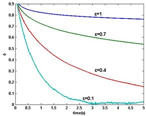 DR-MSG parameter estimation error δ