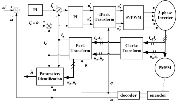 The overall diagram of the PMSM parameters estimation system