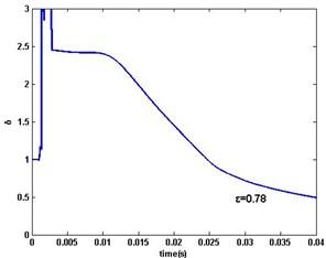 MSG parameter estimation error δ: a) ε=1,0.9,0.79, b) ε=0.78