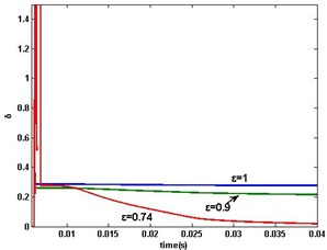 MSG parameter estimation error δ when ω>0: a) ε=1,0.9,0.74, b) ε=0.73