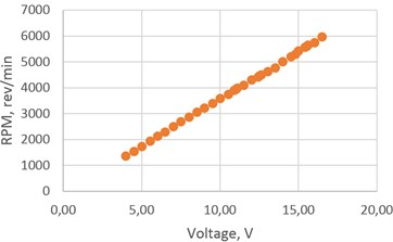 RPM dependence on voltage
