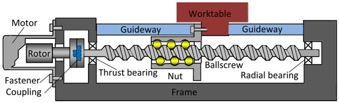 Mechanical structure components of a ball-screw feed drive systems