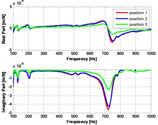 Frequency response function in modal test