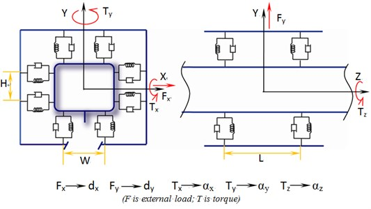 Vibrated model and constraints of linear guide-way