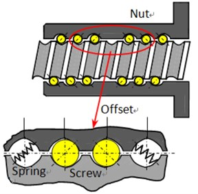 Preload mechanisms and joint interface of screw-nut