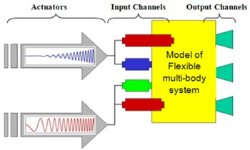 Model of ball-screw feed drive systems excitation