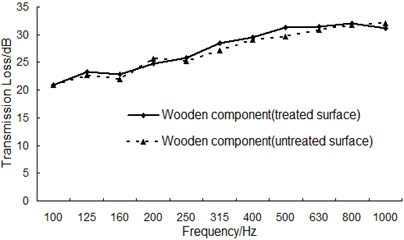 The transmission loss for wooden component before and after surface treatment