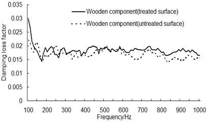 Damping loss factor for wooden component before and after surface treatment