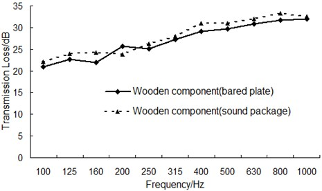 The transmission loss curve before and after the sound package