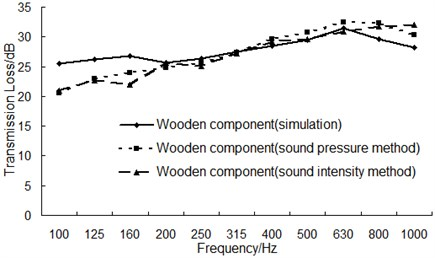 The comparison between experiment and simulation of the transmission loss