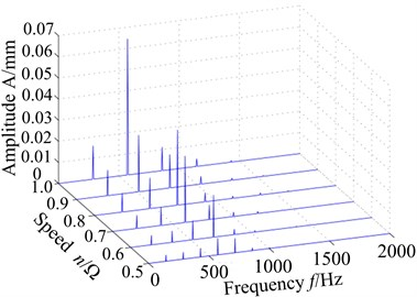 Displacement response of blade root with different speed: a) spectrum, b) max response