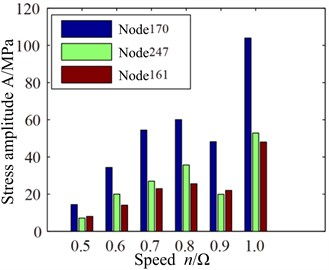 VonMises stress response of blade root with different speed: a) spectrum, b) max response