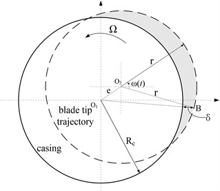 Schematic of rotating blades – casing rubbing gap