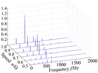 Displacement response of blade tip with different speed: a) spectrum, b) max response