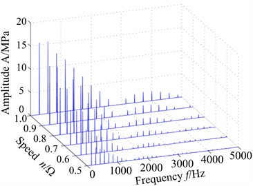 VonMises stress response of blade tip with different speed: a) spectrum, b) max response