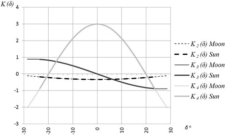 The graphics of the functions K(δ)