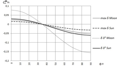 The dependence of the zonal wave of the equipotential surface from the latitude and declination