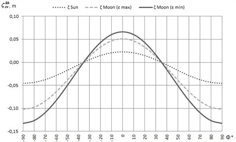 The graphic of the function ζzvkh