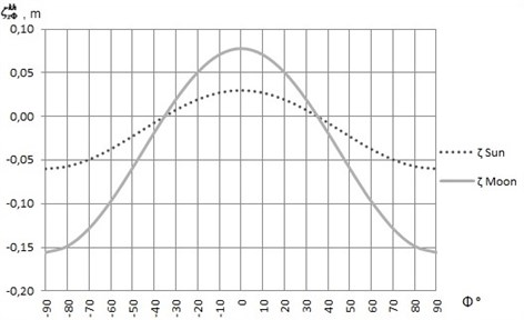 The graphic of the function ζzΦkh