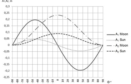 The amplitudes of the non-zonal waves A1 and A2