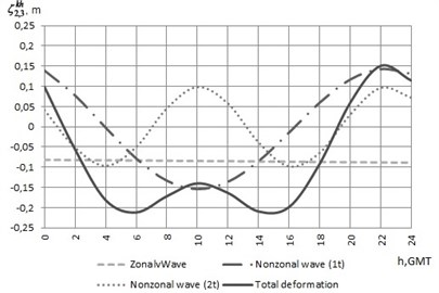 The graphics of the zonal wave, periodic waves and total deformation