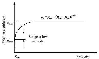 Illustration of the range in the coefficient of friction for low speed testing [12]