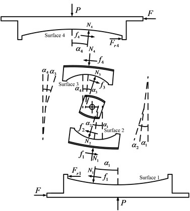 Analytical diagrams of MSFI bearing: a) displaced shape and b) free body diagram