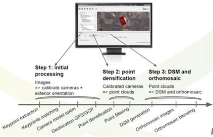 Image processing by Pix4d Mapper