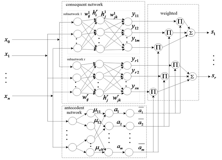 Construction of T-S fuzzy neural network model after extension