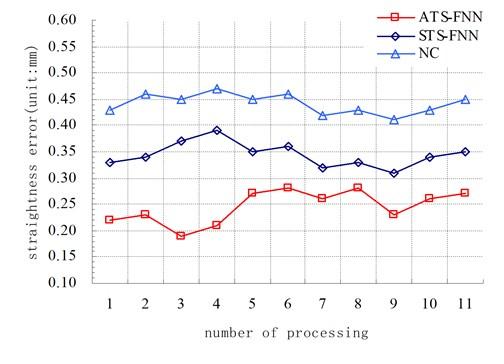 Comparative graph of processing errors