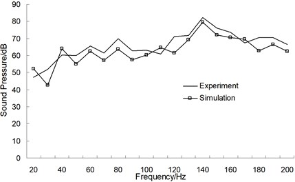 Comparison chart between experiment  and simulation in the driver's ear