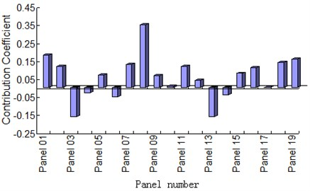 The coefficient chart of panel contribution