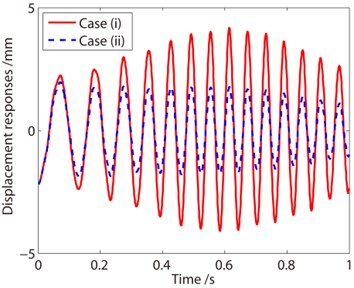 Response curves of Node 389 in y direction
