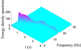 Choi-Williams distribution of vibration signals for Case I with different damping