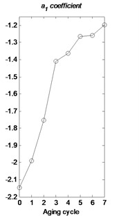 Variation of first 10 AR coefficients a) and the a1 coefficient b) with aging cycles