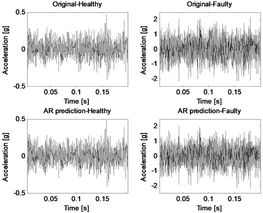 Original vibration signals and their predictions by AR method for healthy and faulty cases