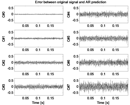Prediction errors for each aging cycles