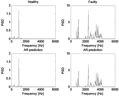 PSD of original vibration signals and their predictions by AR method for healthy and faulty cases