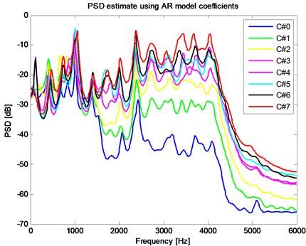 PSD estimate using AR model coefficients